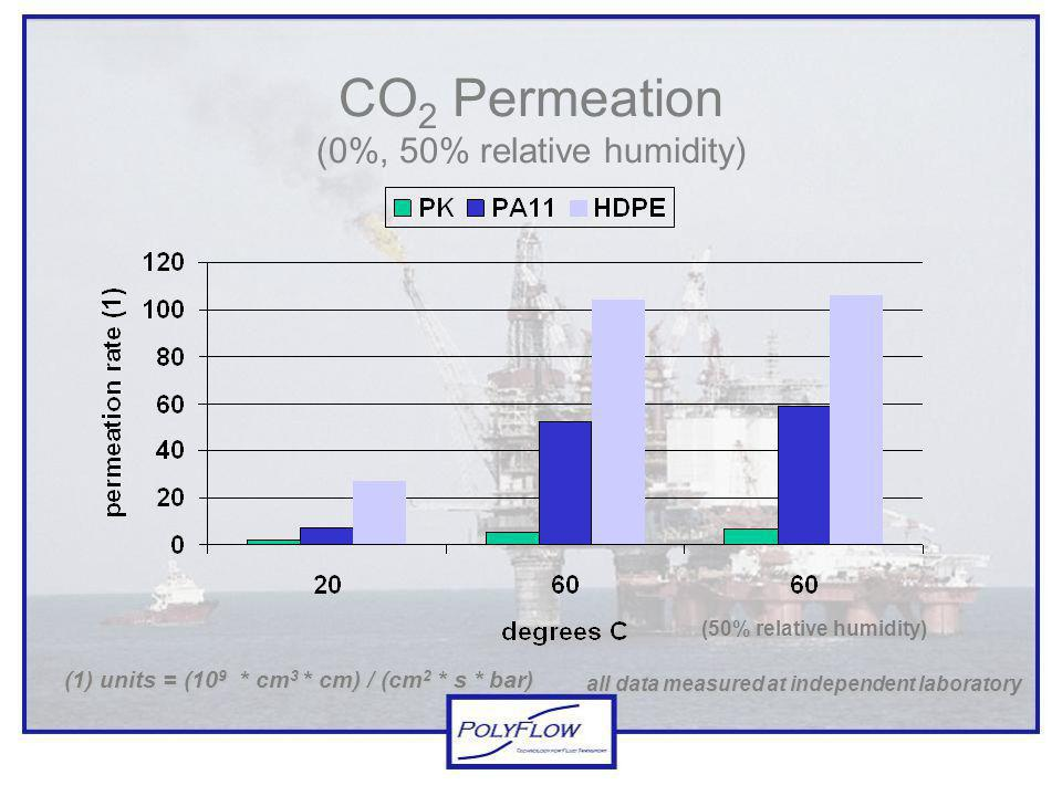 CO2 Permeation (0%, 50% relative humidity)