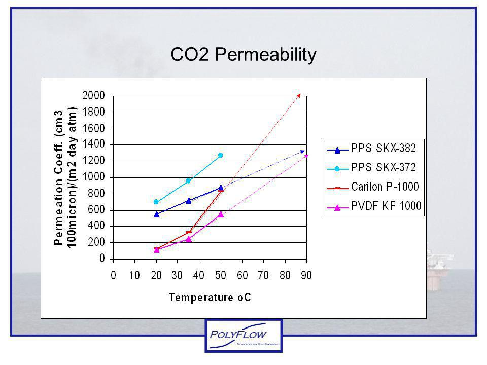 CO2 Permeability 33