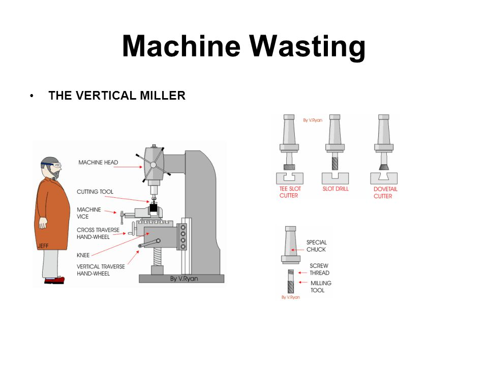 Machine Wasting THE VERTICAL MILLER