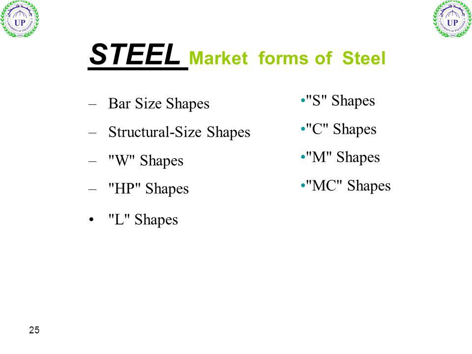 STEEL Market forms of Steel