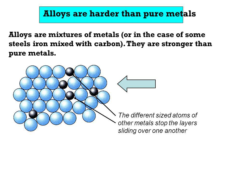 Alloys are harder than pure metals