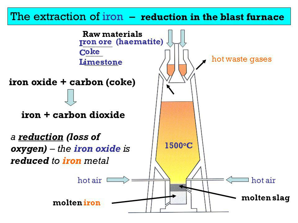 The extraction of iron – reduction in the blast furnace