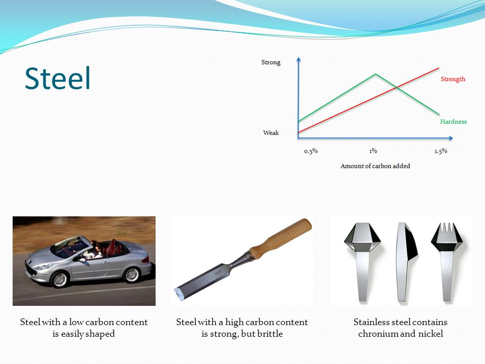 Steel Steel with a low carbon content is easily shaped