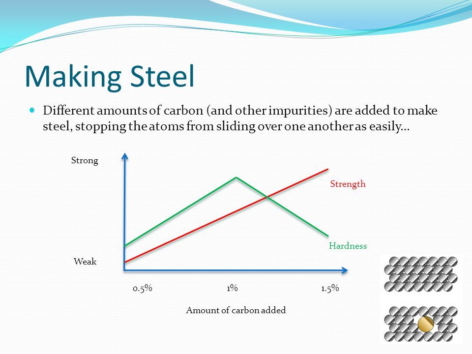Making Steel Different amounts of carbon (and other impurities) are added to make steel, stopping the atoms from sliding over one another as easily…