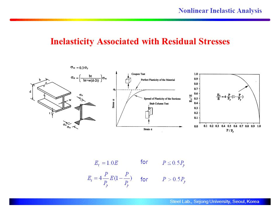 Inelasticity Associated with Residual Stresses