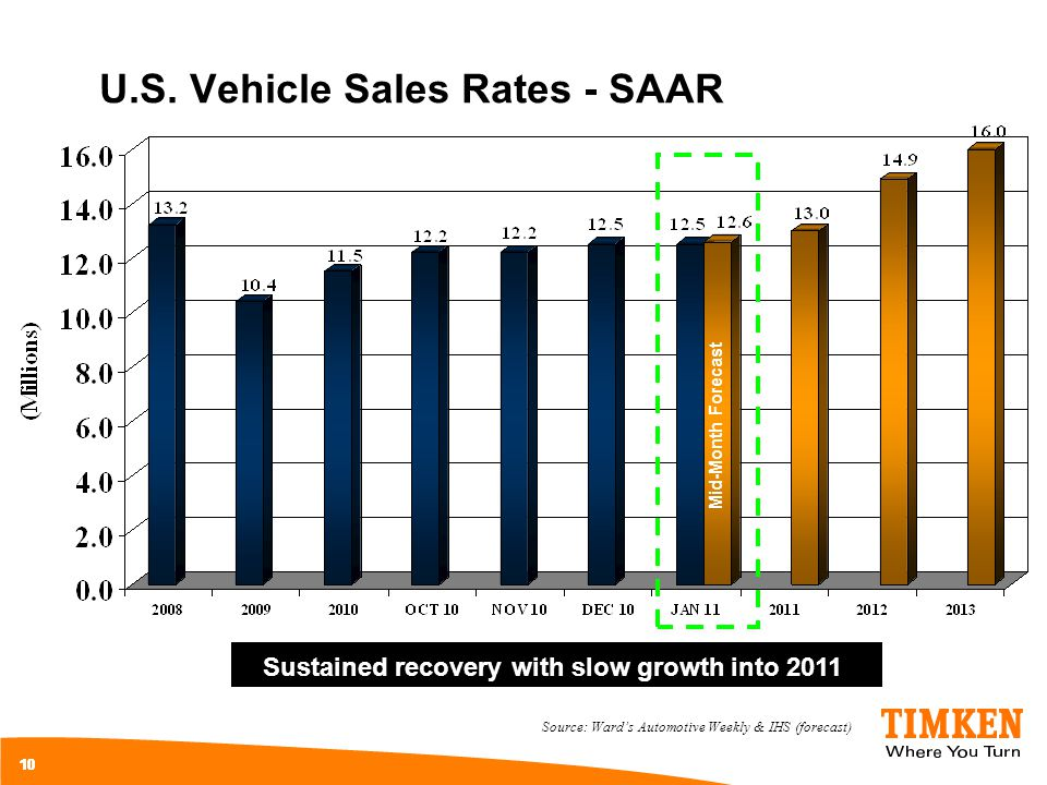 U.S. Vehicle Sales Rates - SAAR