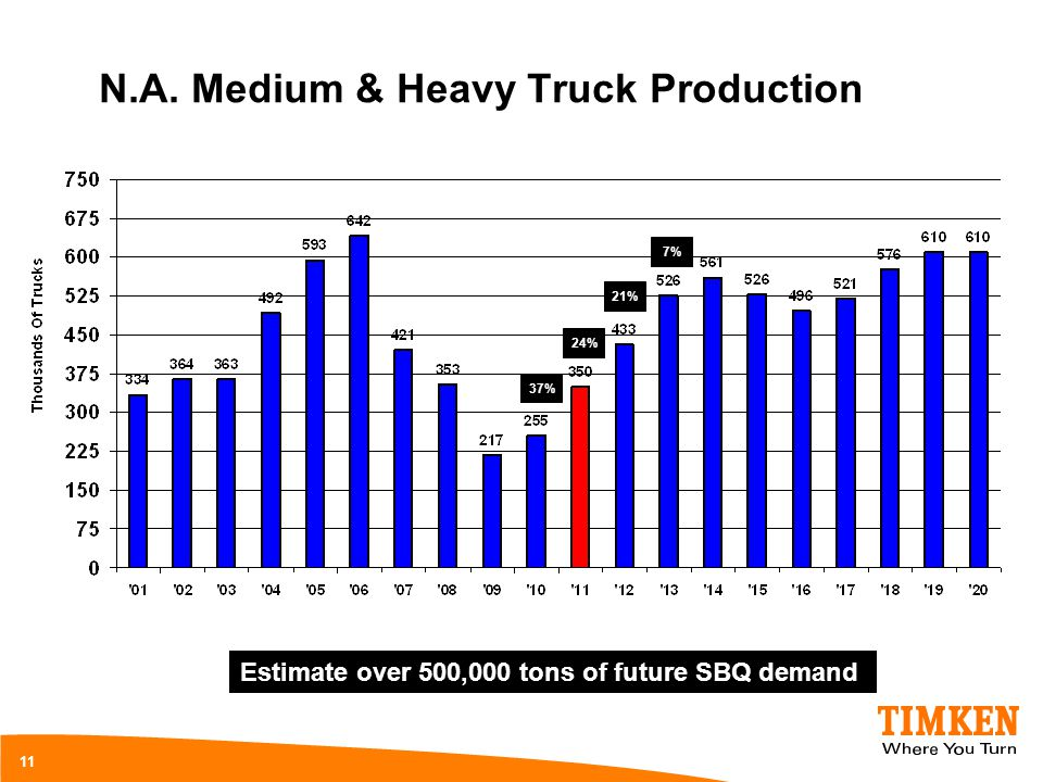 N.A. Medium & Heavy Truck Production