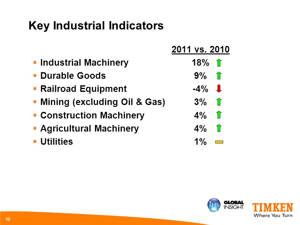 Key Industrial Indicators