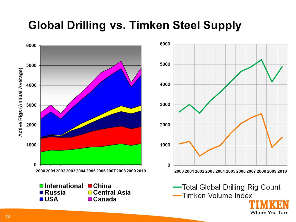 Global Drilling vs. Timken Steel Supply