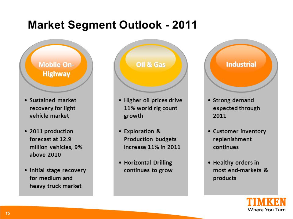 Market Segment Outlook - 2011