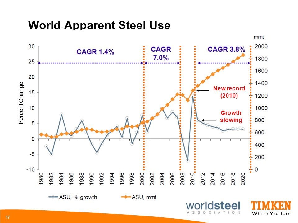 World Apparent Steel Use