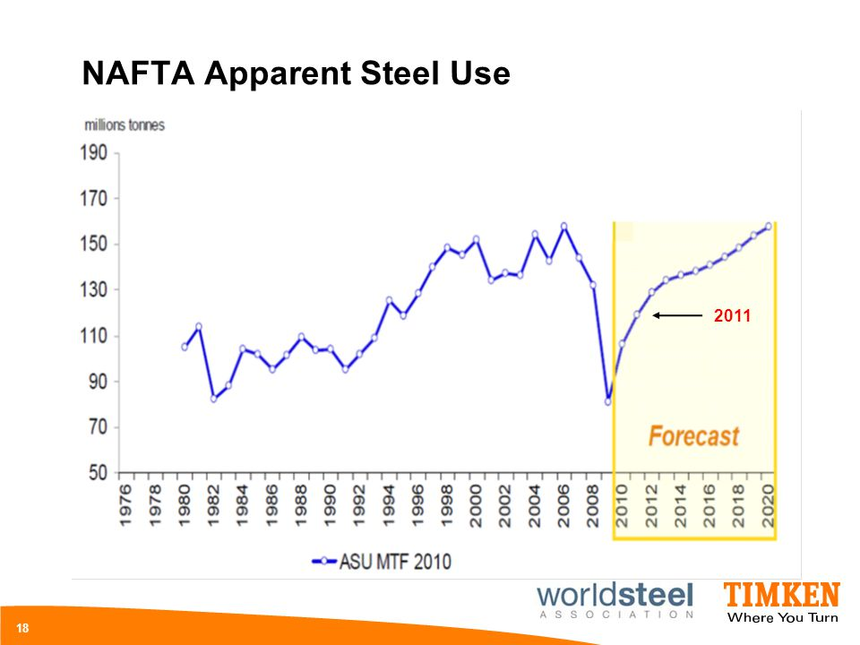 NAFTA Apparent Steel Use