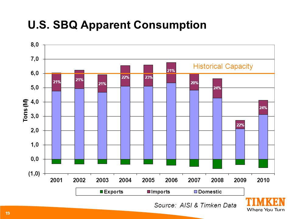 U.S. SBQ Apparent Consumption