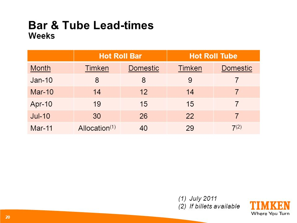Bar & Tube Lead-times Weeks Hot Roll Bar Hot Roll Tube Month Timken