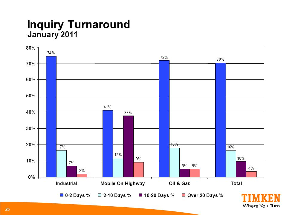 Inquiry Turnaround January 2011 80% 70% 60% 50% 40% 30% 20% 10% 0%