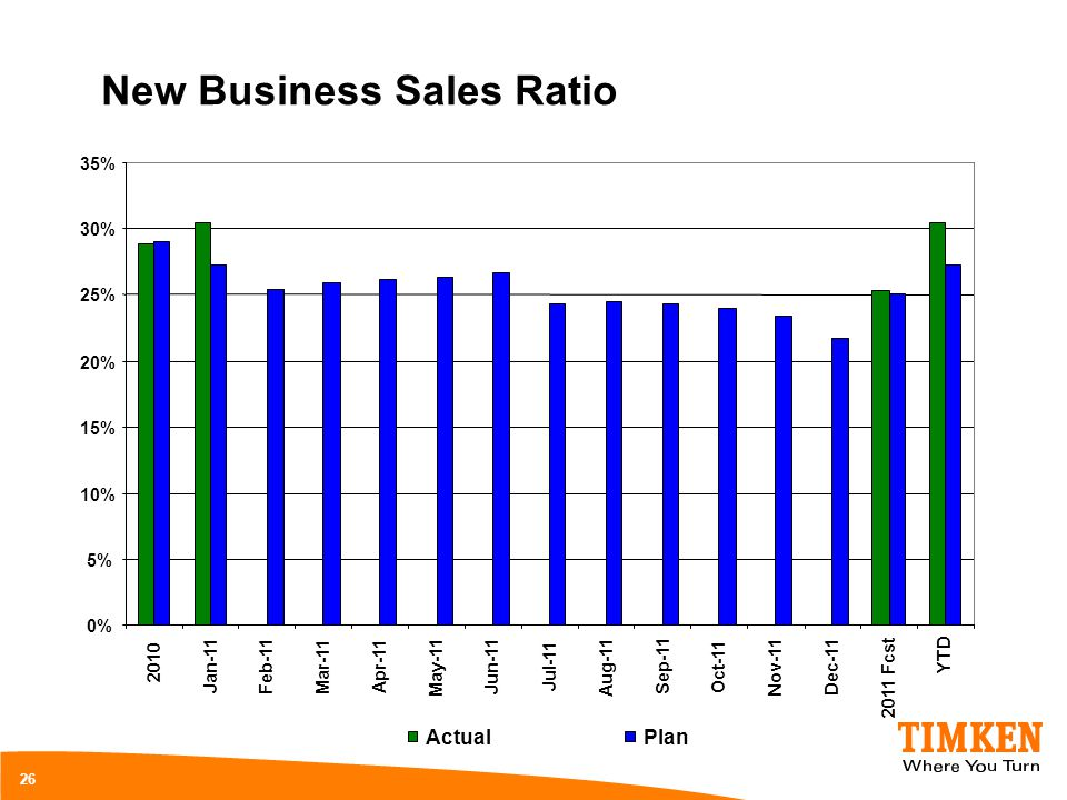 New Business Sales Ratio