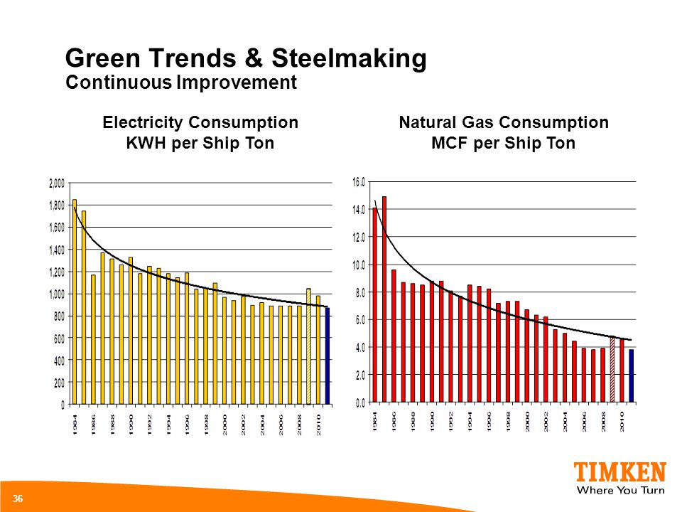 Green Trends & Steelmaking