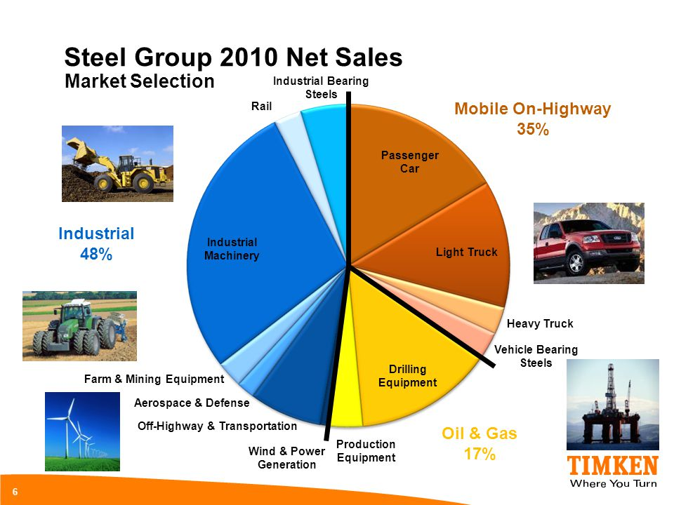 Steel Group 2010 Net Sales Market Selection Mobile On-Highway 35%