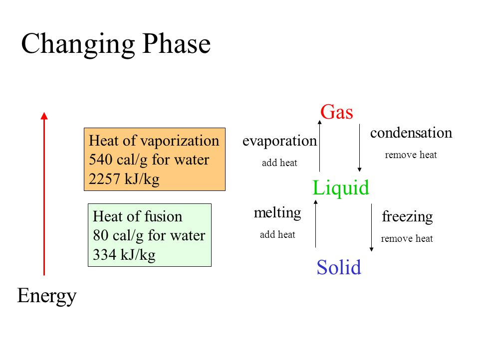 Changing Phase Gas Liquid Solid Energy evaporation condensation