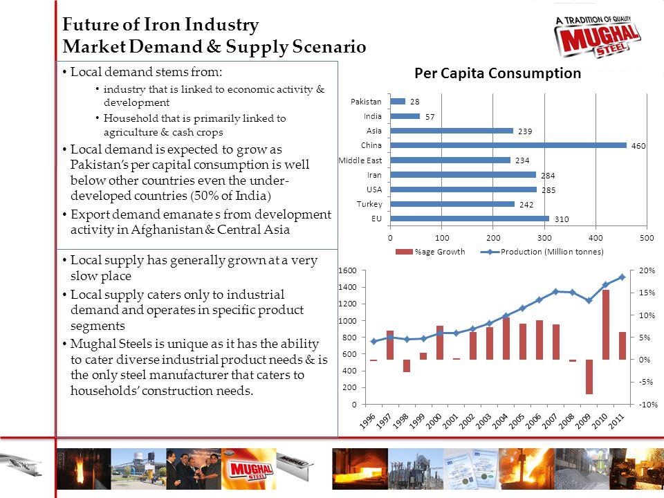 Future of Iron Industry Market Demand & Supply Scenario