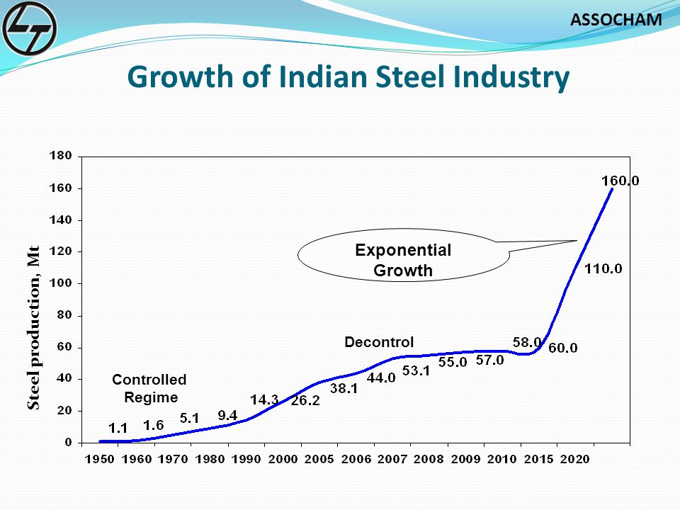Growth of Indian Steel Industry