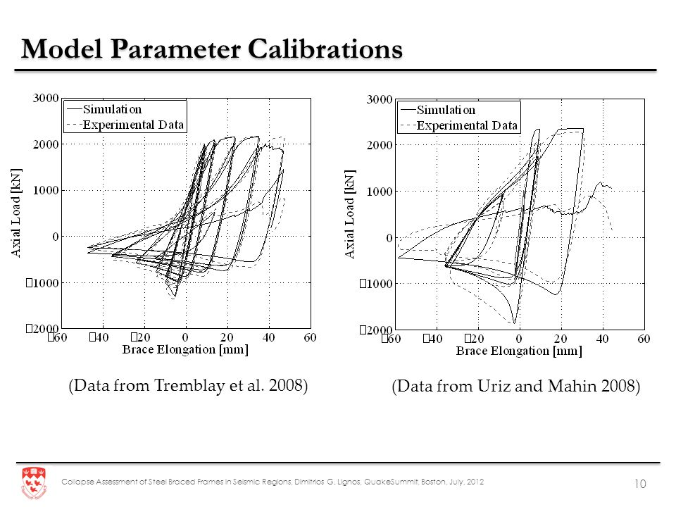Model Parameter Calibrations