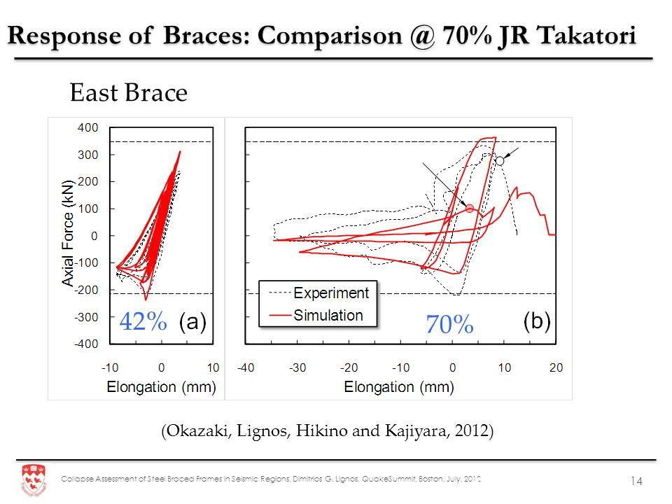 Response of Braces: Comparison @ 70% JR Takatori