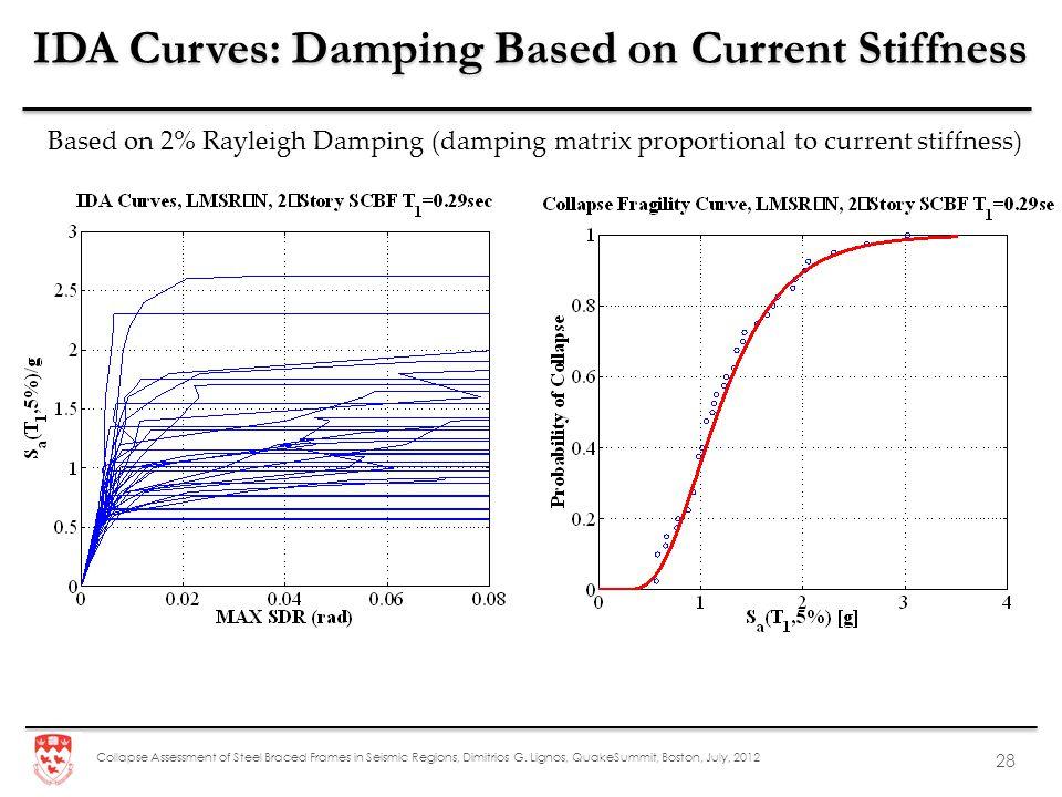 IDA Curves: Damping Based on Current Stiffness