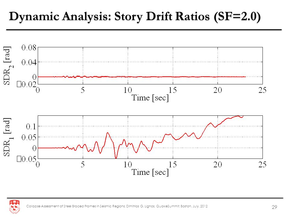 Dynamic Analysis: Story Drift Ratios (SF=2.0)