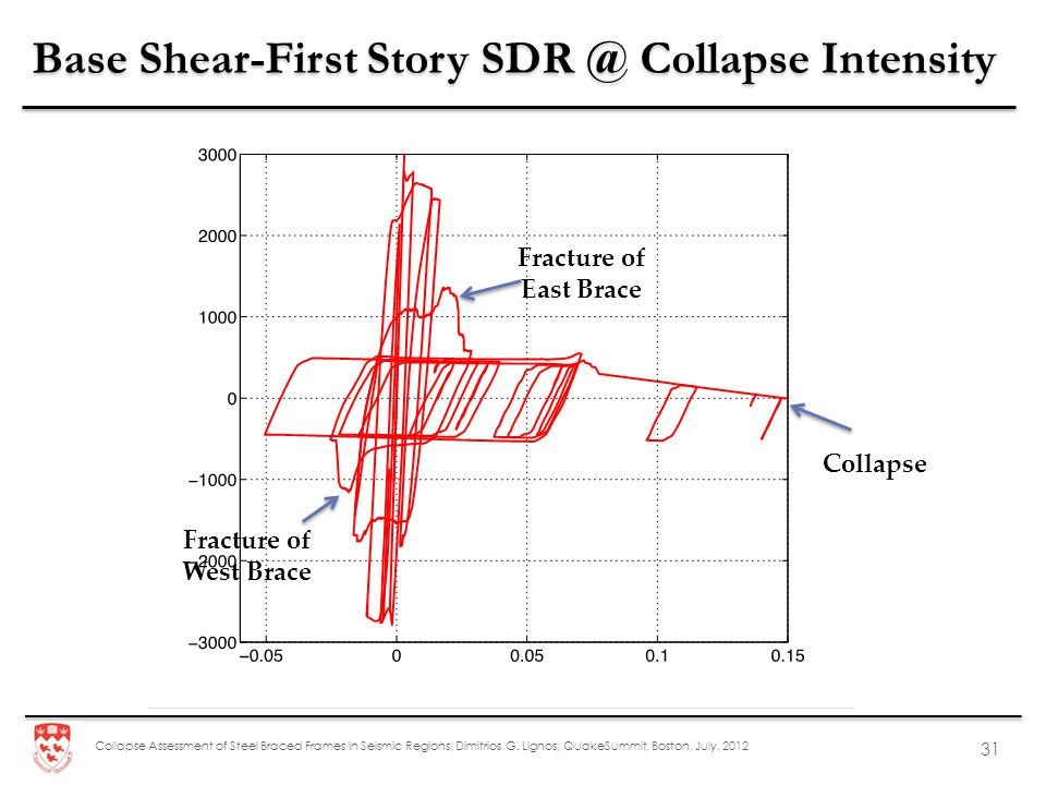 Base Shear-First Story SDR @ Collapse Intensity