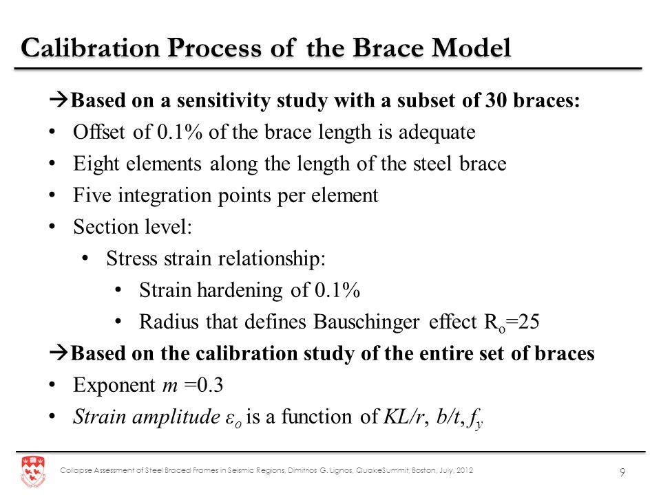 Calibration Process of the Brace Model
