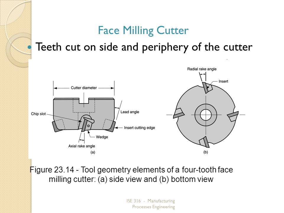 Teeth cut on side and periphery of the cutter