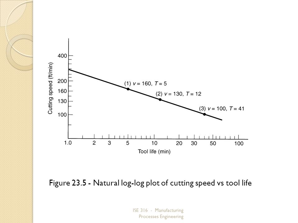 Figure 23.5 ‑ Natural log‑log plot of cutting speed vs tool life