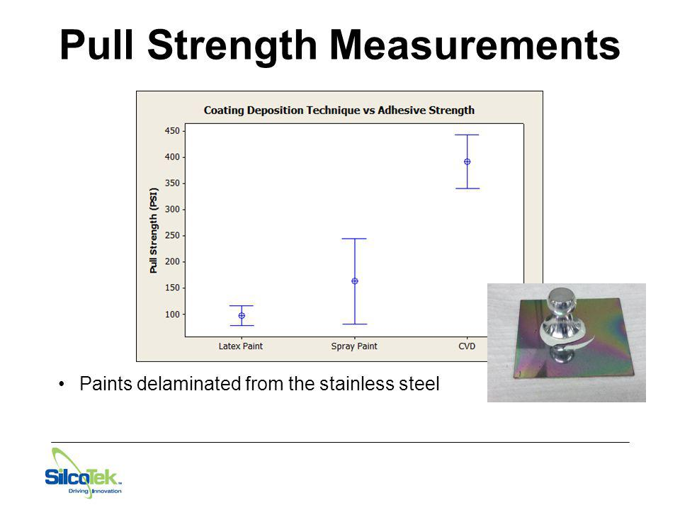 Pull Strength Measurements