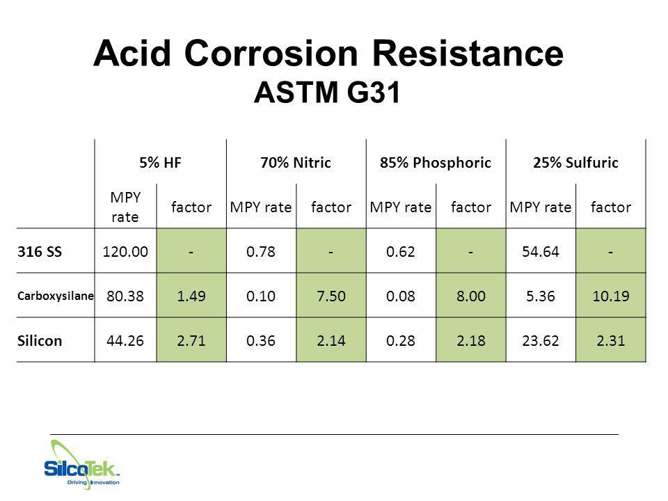 Acid Corrosion Resistance ASTM G31