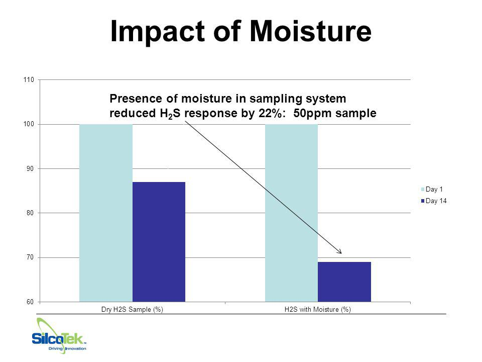 Impact of Moisture Presence of moisture in sampling system reduced H2S response by 22%: 50ppm sample.