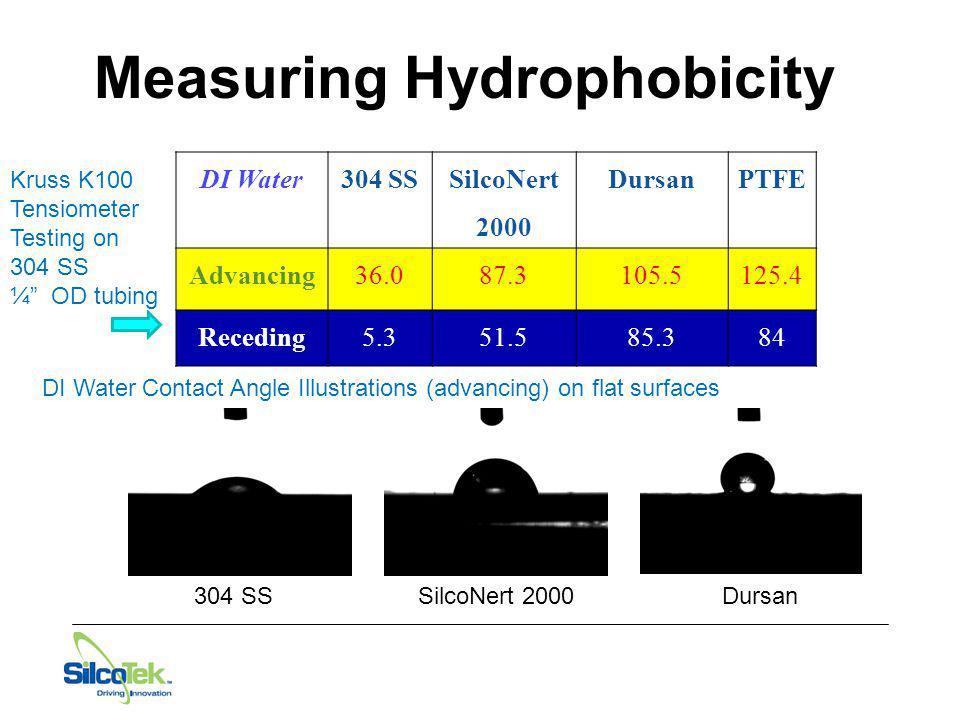 Measuring Hydrophobicity