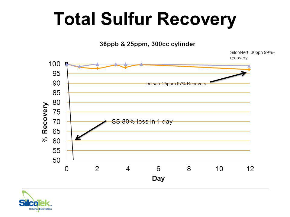 Total Sulfur Recovery 36ppb & 25ppm, 300cc cylinder