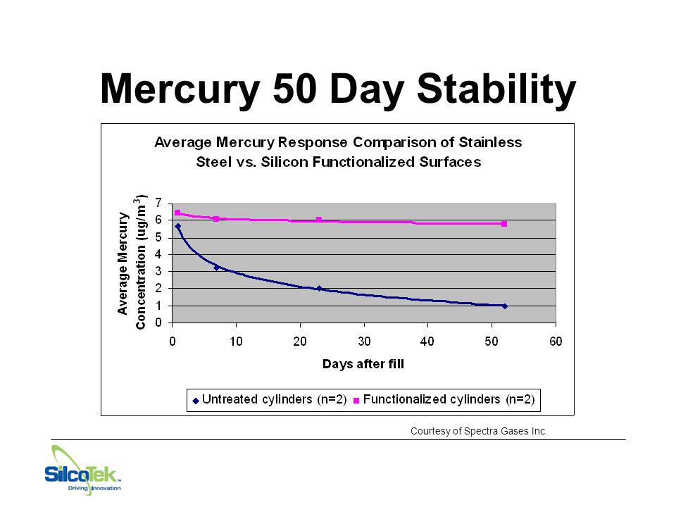 Mercury 50 Day Stability Courtesy of Spectra Gases Inc.