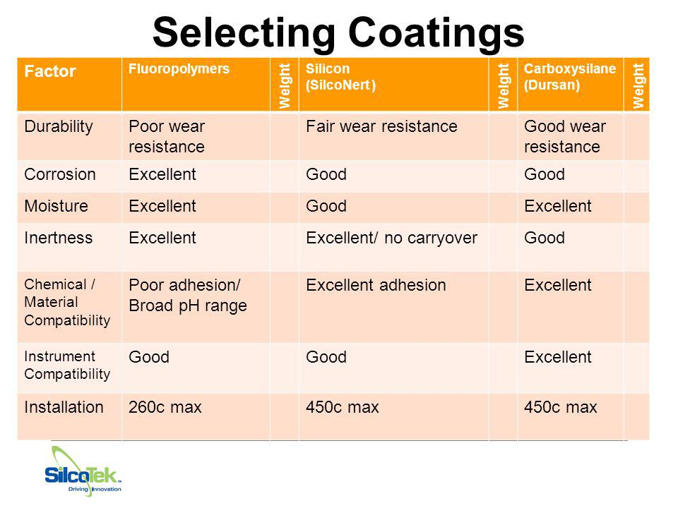 Selecting Coatings Factor Durability Poor wear resistance