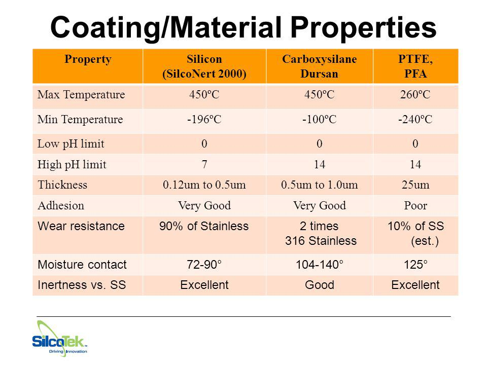 Coating/Material Properties