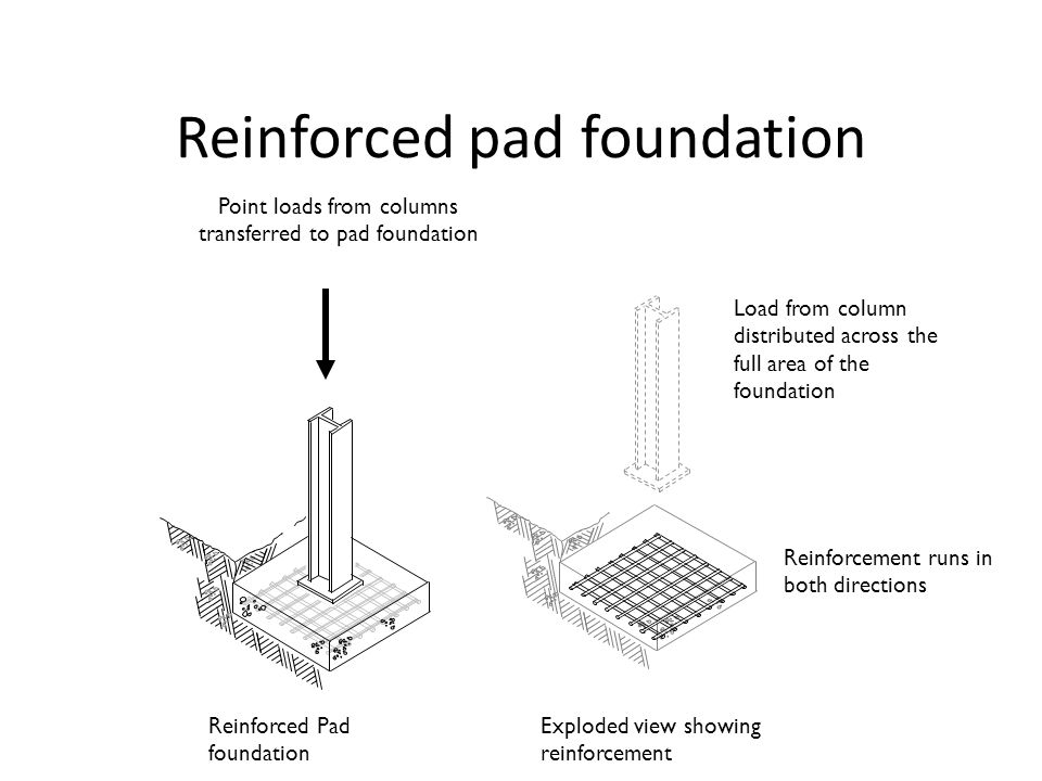 Reinforced pad foundation
