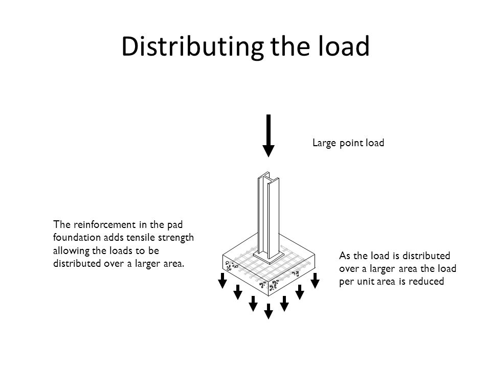 Distributing the load Large point load