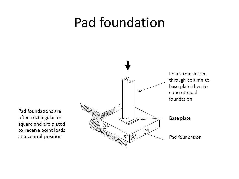 Pad foundation Loads transferred through column to base-plate then to concrete pad foundation. Base plate.