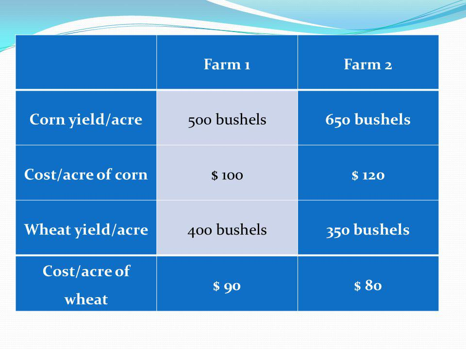 Farm 1. Farm 2. Corn yield/acre. 500 bushels. 650 bushels. Cost/acre of corn. $ 100. $ 120.