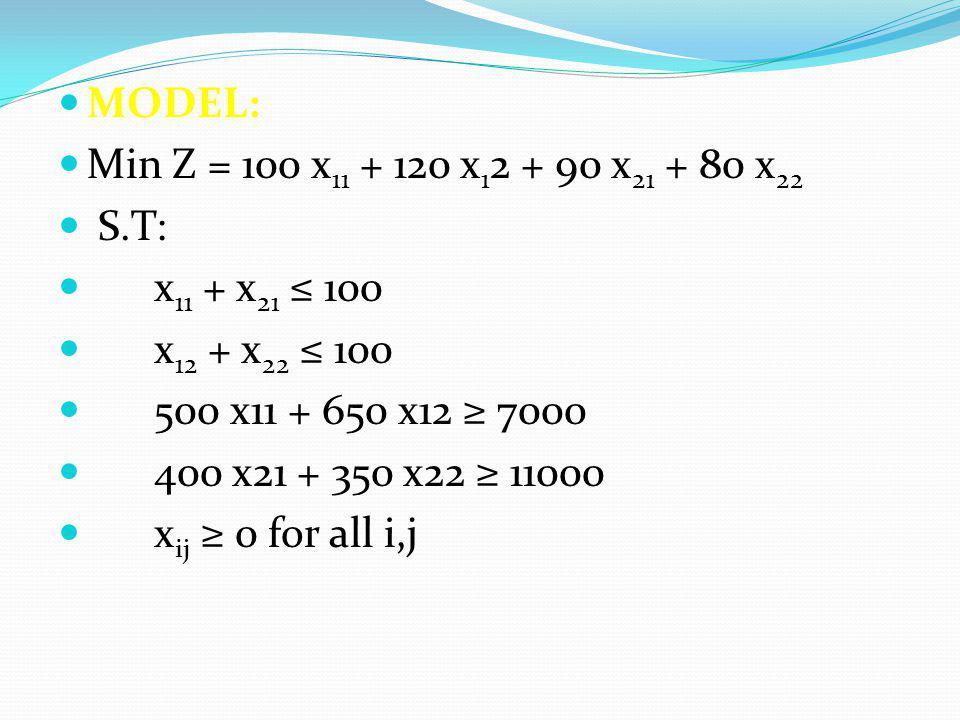 MODEL: Min Z = 100 x11 + 120 x12 + 90 x21 + 80 x22. S.T: x11 + x21 ≤ 100. x12 + x22 ≤ 100. 500 x11 + 650 x12 ≥ 7000.