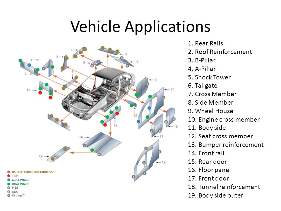 Vehicle Applications