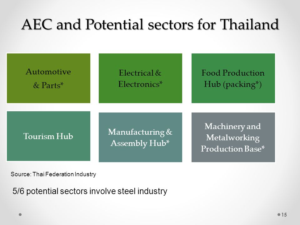 Comparison Thailand and its ASEAN Partners in steel industry