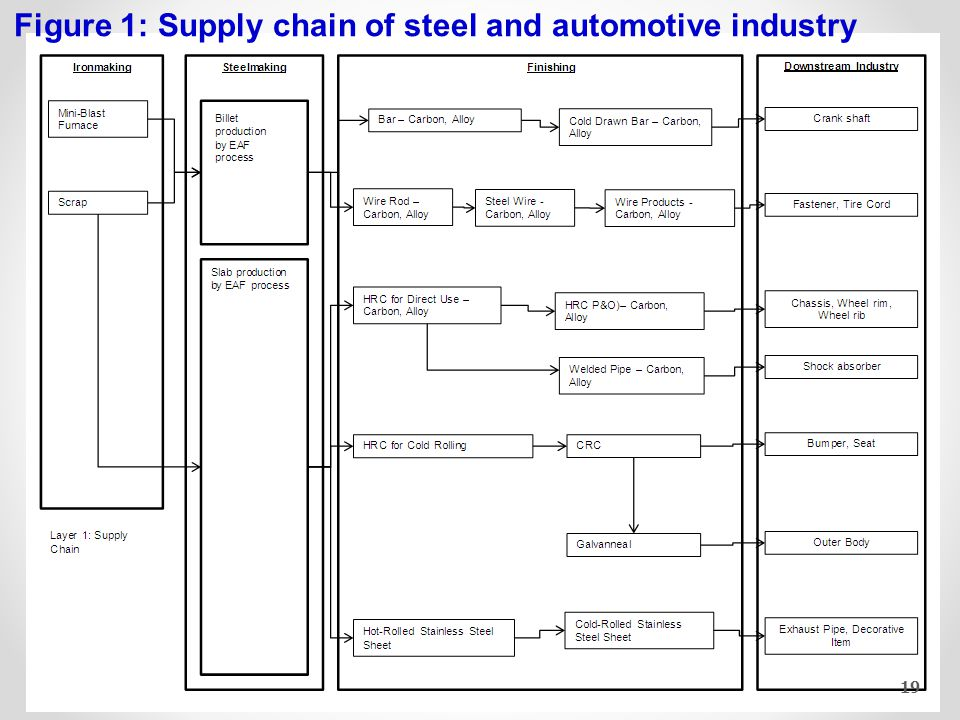 Figure 2: Factors from AEC to auto-related steel industry