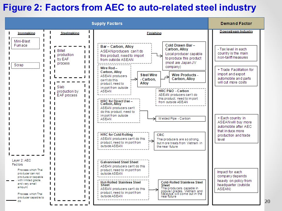 Figure 3: Factors from AEC Plus to auto-related steel industry